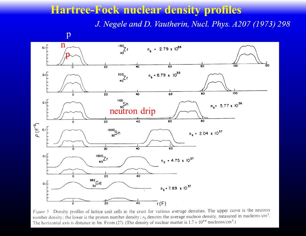 J. Negele and D. Vautherin, Nucl. Phys. A207 (1973) 298 neutron drip n p p Hartree-Fock nuclear density profiles
