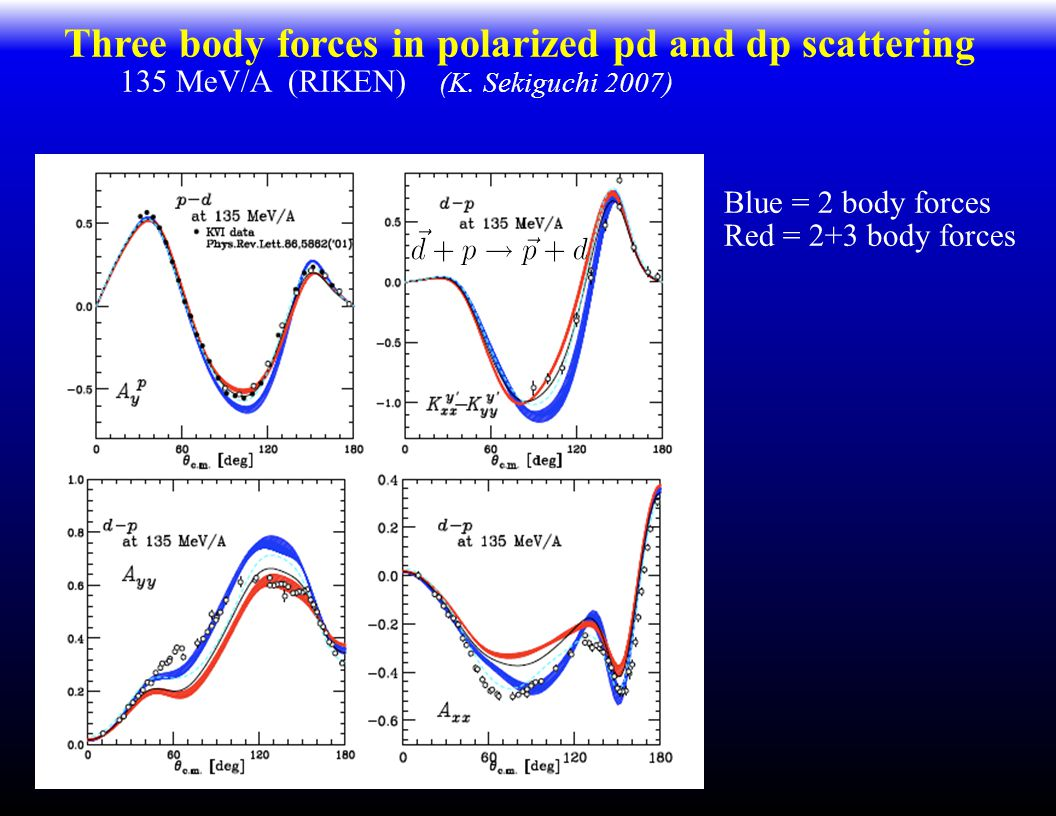 Three body forces in polarized pd and dp scattering 135 MeV/A (RIKEN) (K.