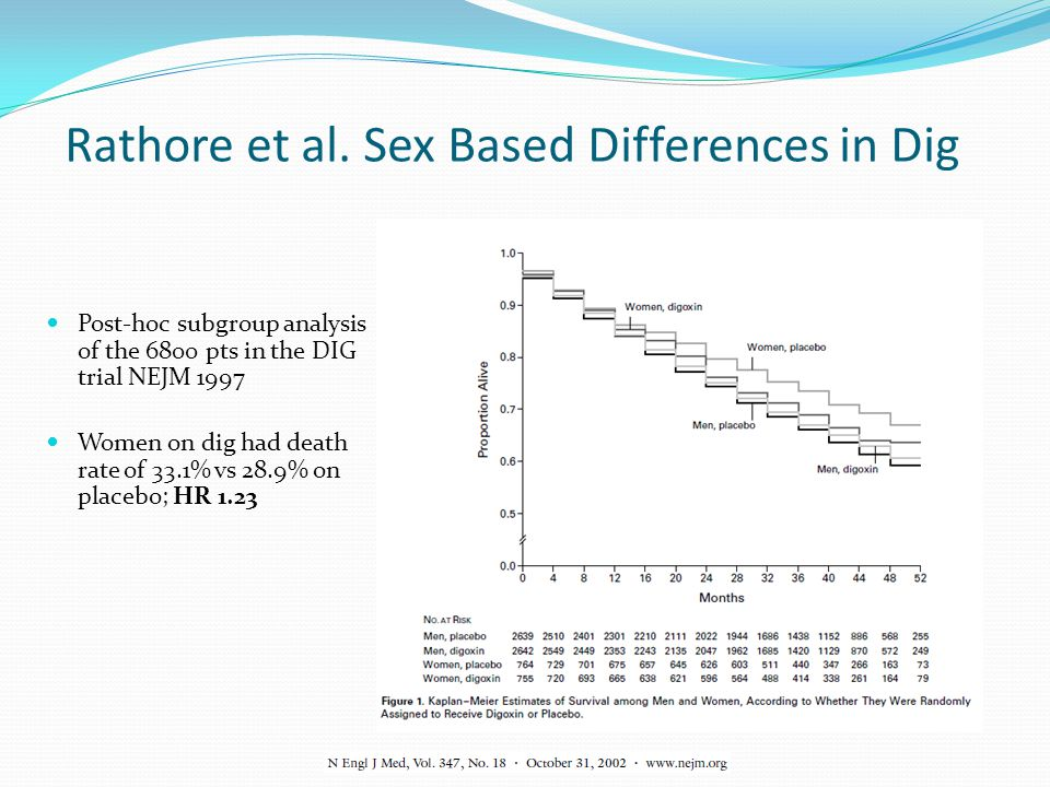 Rathore et al. Sex Based Differences in Dig Post-hoc subgroup analysis of the 6800 pts in the DIG trial NEJM 1997 Women on dig had death rate of 33.1%