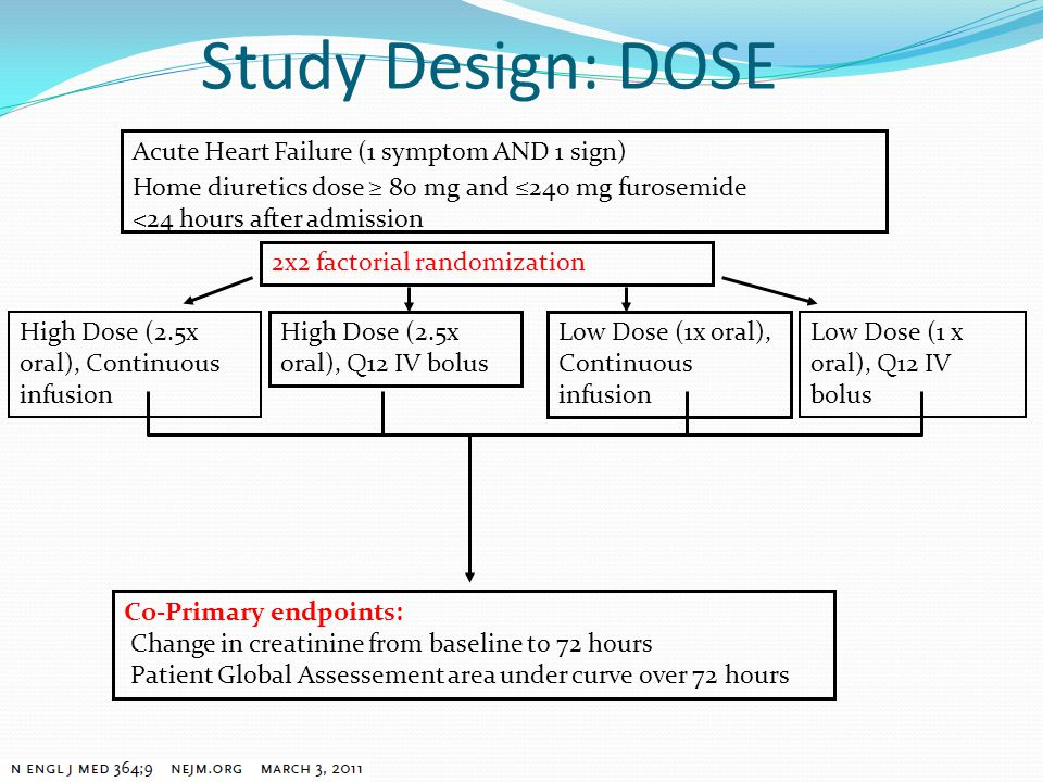 Acute Heart Failure (1 symptom AND 1 sign) Home diuretics dose ≥ 80 mg and ≤240 mg furosemide <24 hours after admission 2x2 factorial randomization Hi