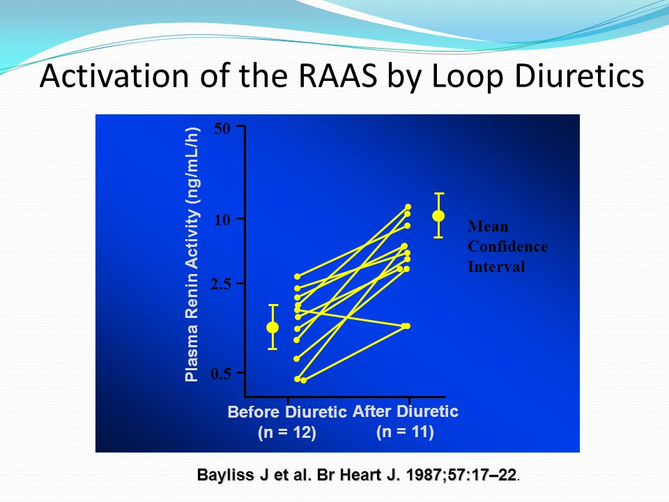 Bayliss J et al. Br Heart J. 1987;57:17–22 Bayliss J et al. Br Heart J. 1987;57:17–22. Activation of the RAAS by Loop Diuretics Plasma Renin Activity