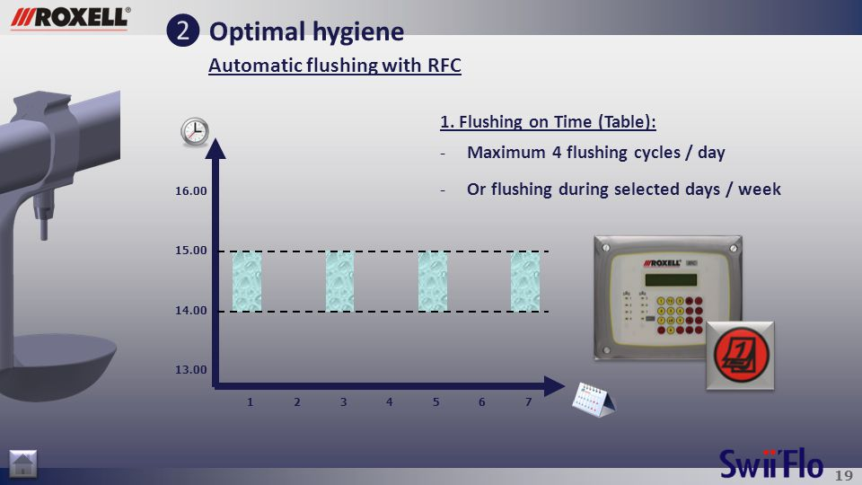 19 ❷ Optimal hygiene Automatic flushing with RFC 1. Flushing on Time (Table): -Maximum 4 flushing cycles / day -Or flushing during selected days / wee