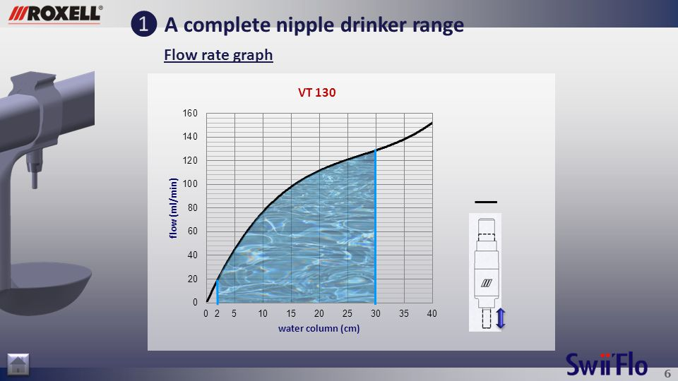 6 ❶ A complete nipple drinker range Flow rate graph 2