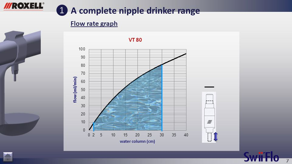 8 ❶ A complete nipple drinker range FS Plastic nipple 130 ml/min Small drip cup FS Plastic nipple 80 ml/min No drip cup Broilers