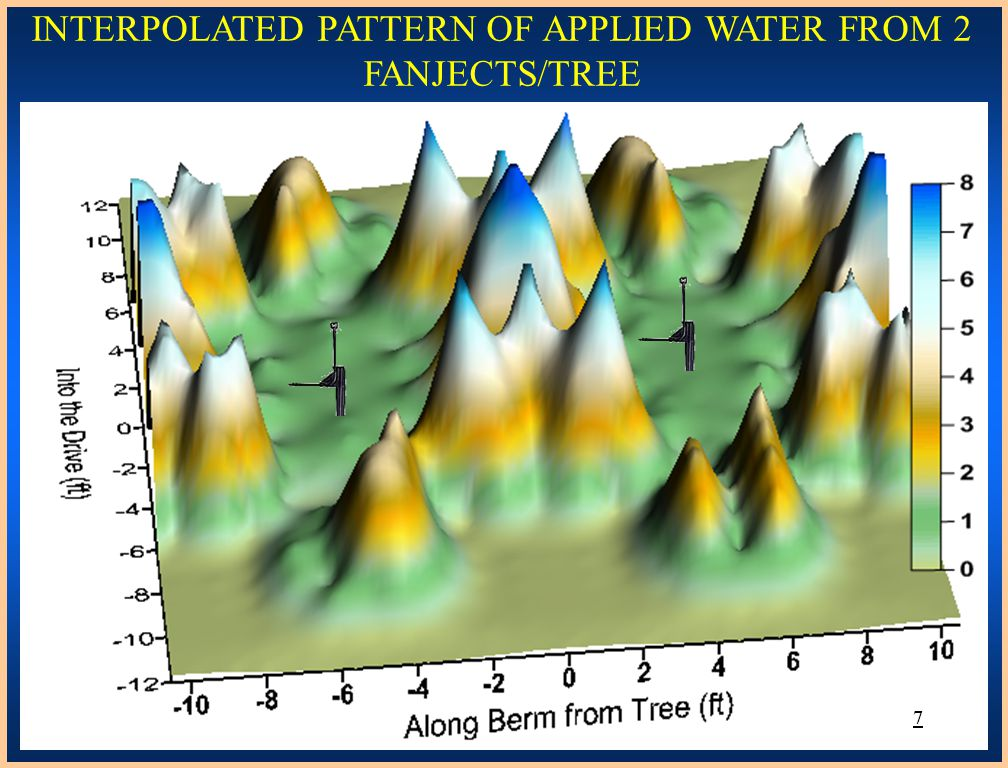 INTERPOLATED PATTERN OF APPLIED WATER FROM 2 FANJECTS/TREE 7