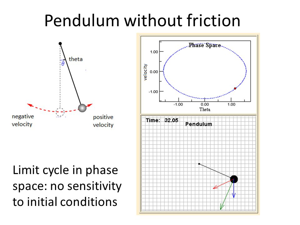 Pendulum without friction Limit cycle in phase space: no sensitivity to initial conditions