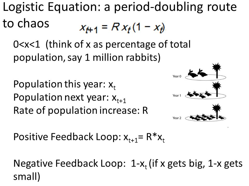 Logistic Equation: a period-doubling route to chaos 0<x<1 (think of x as percentage of total population, say 1 million rabbits) Population this year: