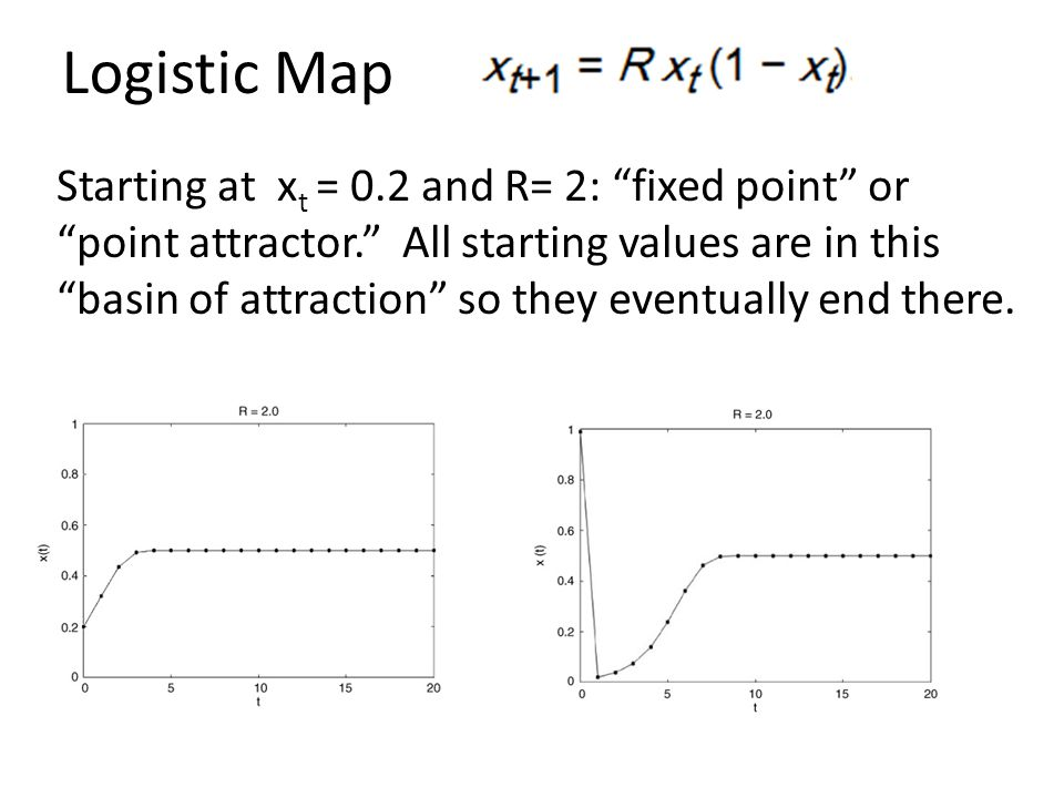 """Logistic Map Starting at x t = 0.2 and R= 2: """"fixed point"""" or """"point attractor."""" All starting values are in this """"basin of attraction"""" so they eventua"""
