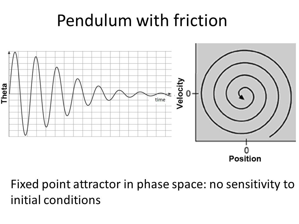 Pendulum with friction Fixed point attractor in phase space: no sensitivity to initial conditions