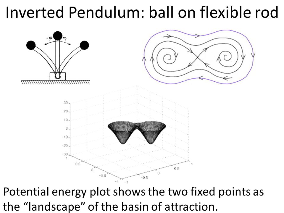 """Inverted Pendulum: ball on flexible rod Potential energy plot shows the two fixed points as the """"landscape"""" of the basin of attraction."""
