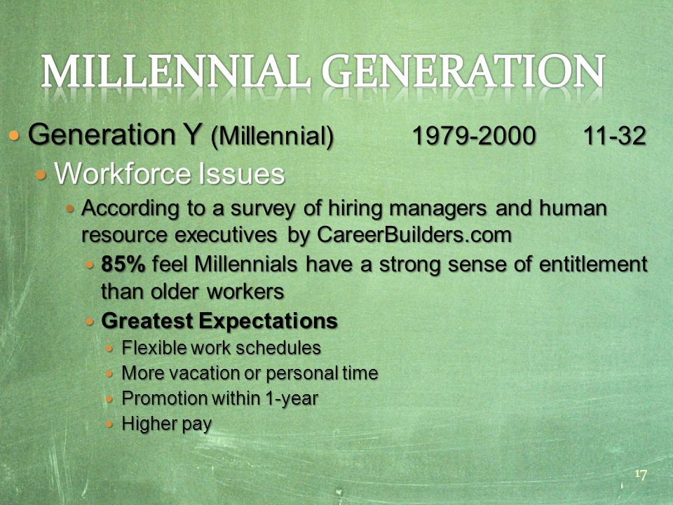 Generation Y (Millennial) 1979-2000 11-32 Generation Y (Millennial) 1979-2000 11-32 Workforce Issues Workforce Issues According to a survey of hiring managers and human resource executives by CareerBuilders.com According to a survey of hiring managers and human resource executives by CareerBuilders.com 85% feel Millennials have a strong sense of entitlement than older workers 85% feel Millennials have a strong sense of entitlement than older workers Greatest Expectations Greatest Expectations Flexible work schedules Flexible work schedules More vacation or personal time More vacation or personal time Promotion within 1-year Promotion within 1-year Higher pay Higher pay 17