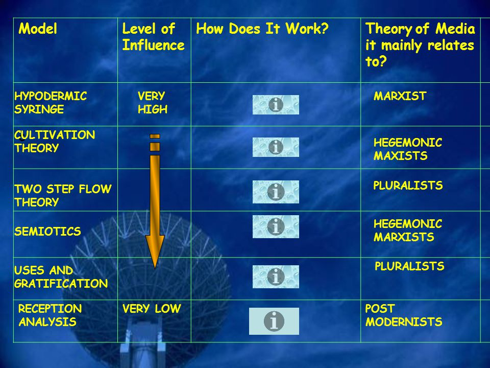 ModelLevel of Influence How Does It Work?Theory of Media it mainly relates to.