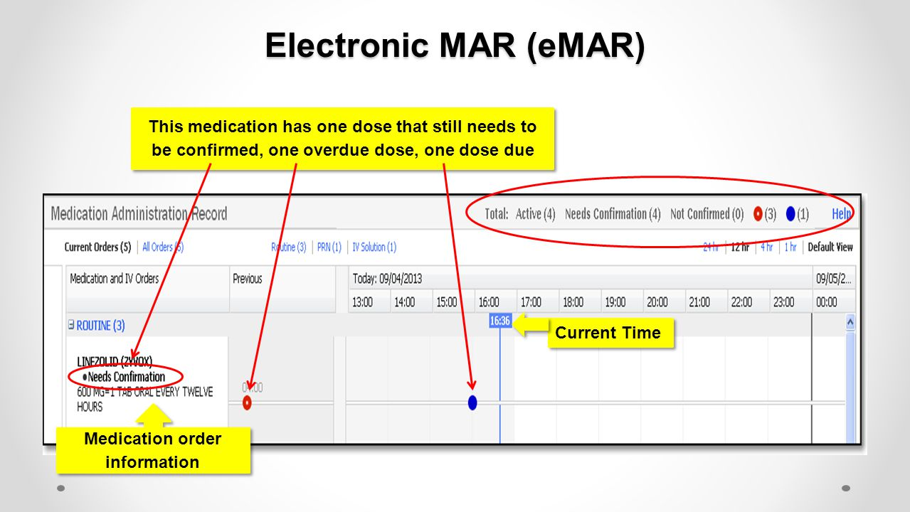 Electronic MAR (eMAR) This medication has one dose that still needs to be confirmed, one overdue dose, one dose due Current Time Medication order info