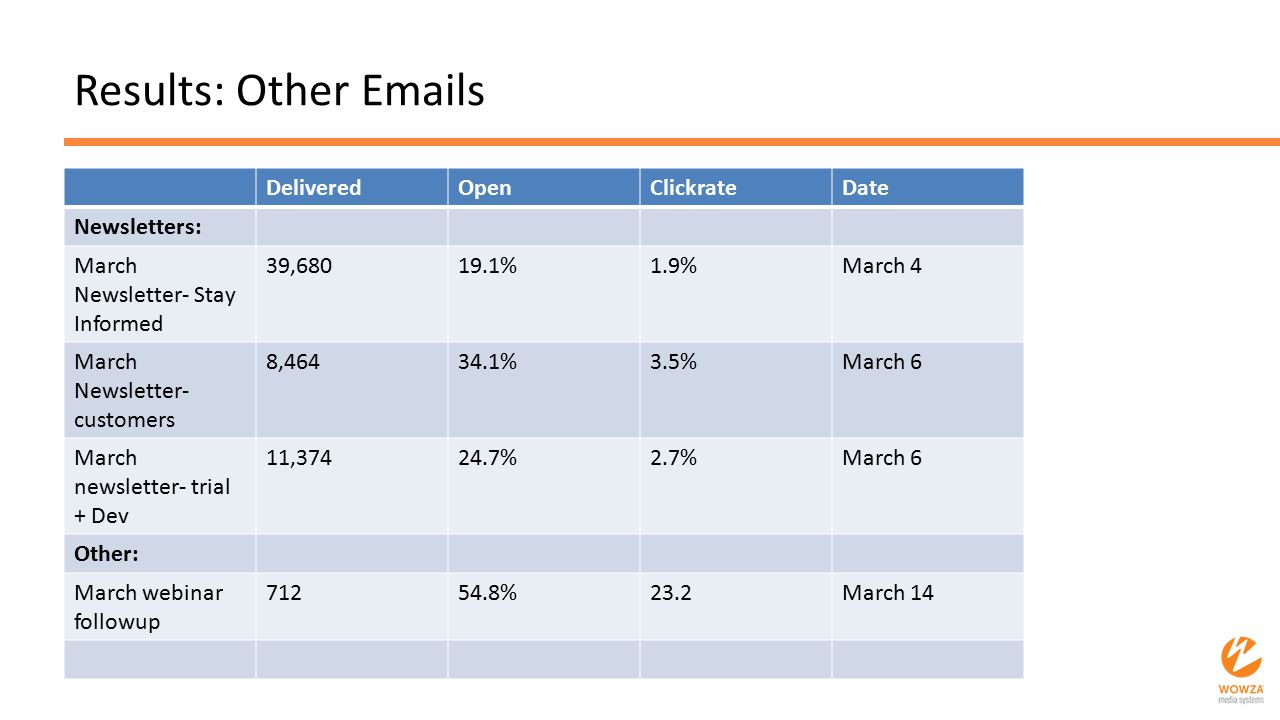 Results: Other Emails DeliveredOpenClickrateDate Newsletters: March Newsletter- Stay Informed 39,68019.1%1.9%March 4 March Newsletter- customers 8,464