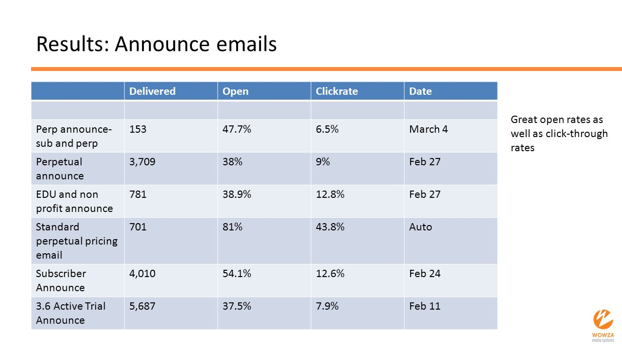 Results: Announce emails DeliveredOpenClickrateDate Perp announce- sub and perp 15347.7%6.5%March 4 Perpetual announce 3,70938%9%Feb 27 EDU and non pr