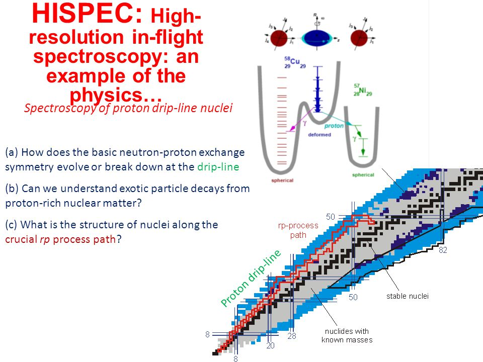 Spectroscopy of proton drip-line nuclei (a) How does the basic neutron-proton exchange symmetry evolve or break down at the drip-line (b) Can we under