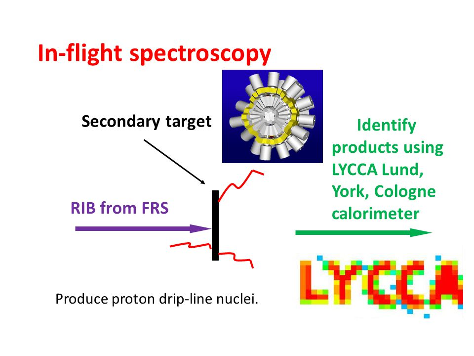 In-flight spectroscopy Produce proton drip-line nuclei. RIB from FRS Secondary target Identify products using LYCCA Lund, York, Cologne calorimeter