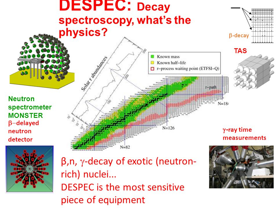  -decay TAS  delayed neutron detector β,n,  -decay of exotic (neutron- rich) nuclei...