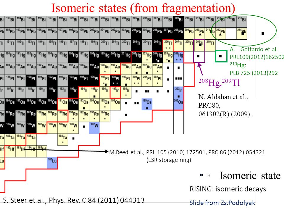 Isomeric states (from fragmentation) 208 Hg, 209 Tl N.