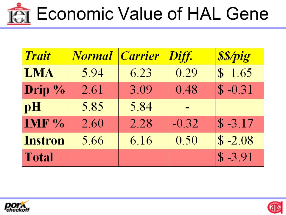 Economic Value of HAL Gene