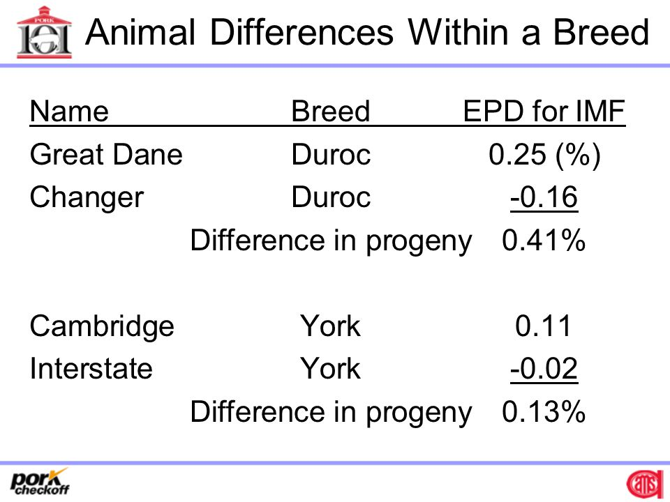 Animal Differences Within a Breed NameBreed EPD for IMF Great DaneDuroc0.25 (%) ChangerDuroc-0.16 Difference in progeny0.41% CambridgeYork0.11 InterstateYork-0.02 Difference in progeny0.13%