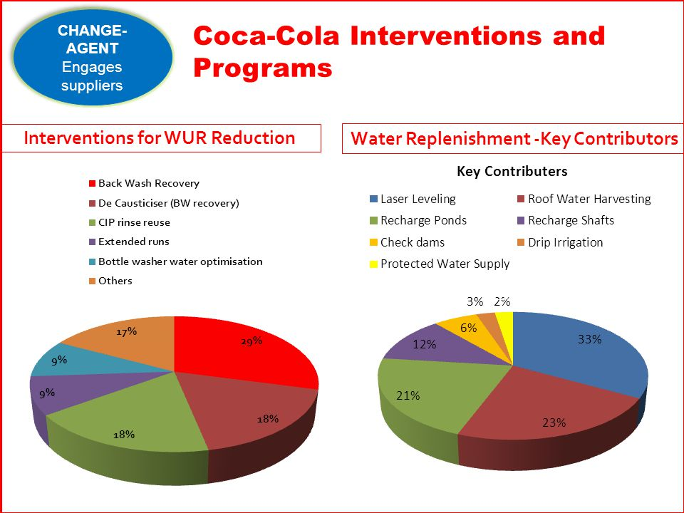 Interventions for WUR Reduction Water Replenishment -Key Contributors Coca-Cola Interventions and Programs CHANGE- AGENT Engages suppliers CHANGE- AGENT Engages suppliers
