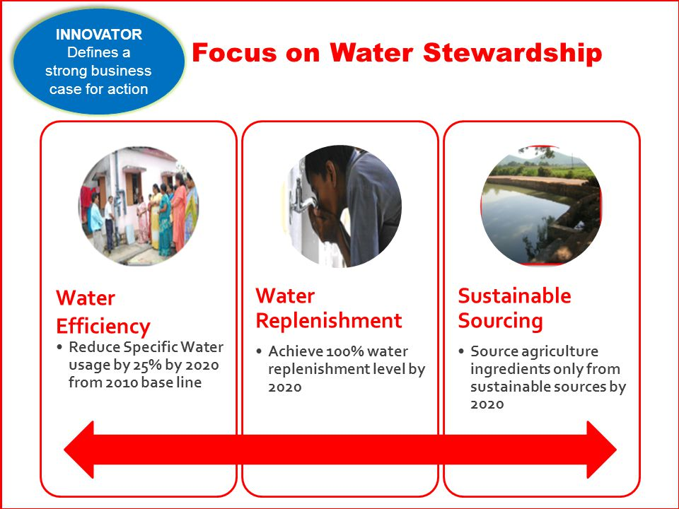 Focus on Water Stewardship Water Efficiency Reduce Specific Water usage by 25% by 2020 from 2010 base line Water Replenishment Achieve 100% water replenishment level by 2020 Sustainable Sourcing Source agriculture ingredients only from sustainable sources by 2020 INNOVATOR Defines a strong business case for action INNOVATOR Defines a strong business case for action