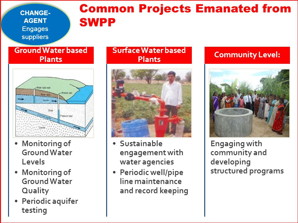 Monitoring of Ground Water Levels Monitoring of Ground Water Quality Periodic aquifer testing Ground Water based Plants Sustainable engagement with water agencies Periodic well/pipe line maintenance and record keeping Surface Water based Plants Engaging with community and developing structured programs Community Level: Common Projects Emanated from SWPP CHANGE- AGENT Engages suppliers CHANGE- AGENT Engages suppliers