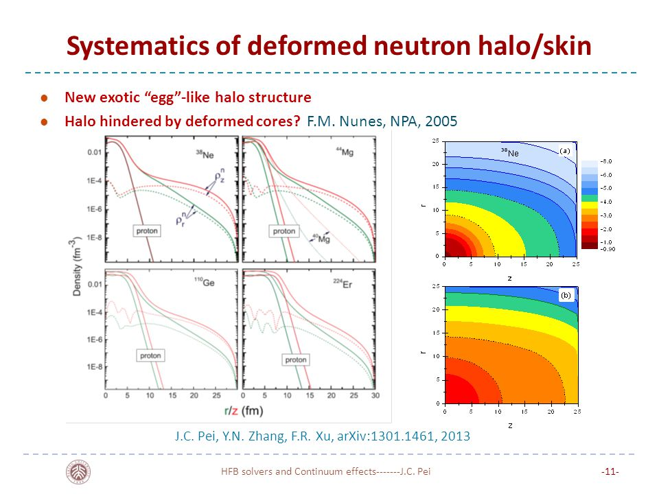 Systematics of deformed neutron halo/skin New exotic egg -like halo structure Halo hindered by deformed cores.