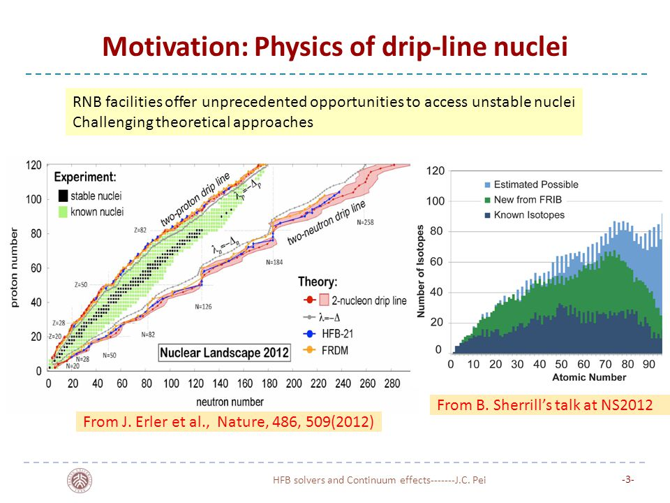 Motivation: Physics of drip-line nuclei Weakly-bound quantum systems: density diffuse, halo structures Pairing induced continuum couplings become important; BEC and BCS pairing coexisted Novel collective excitation modes: pygmy modes and etc.