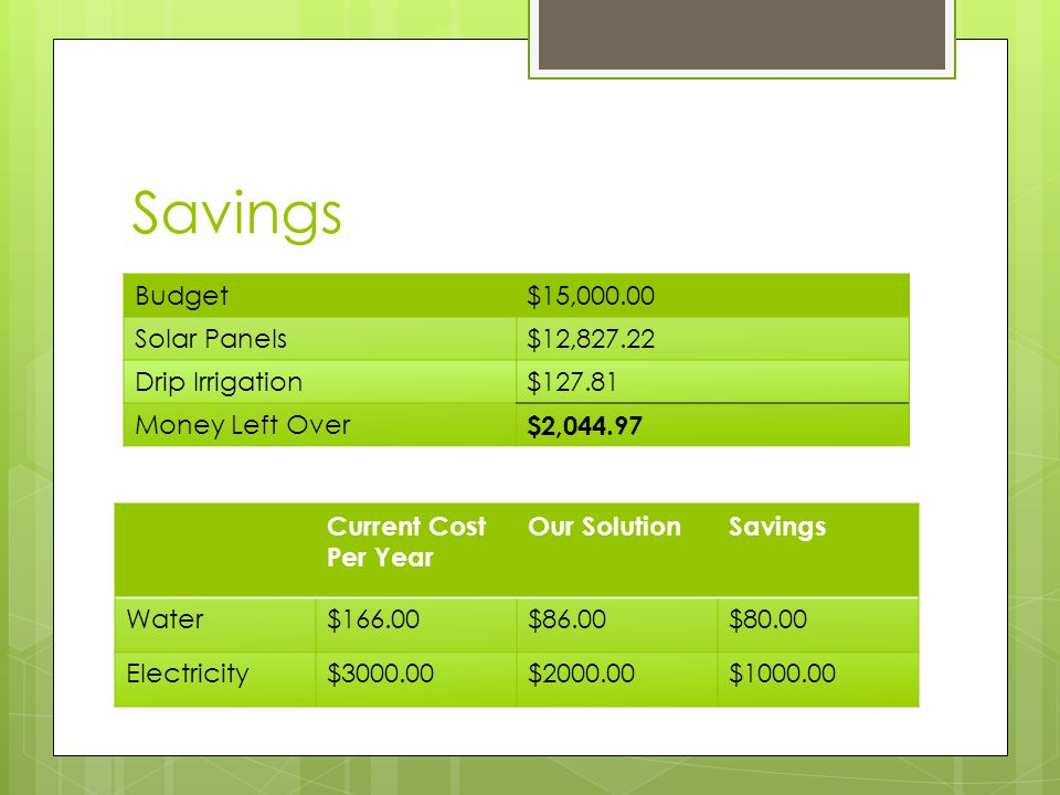 Savings Budget$15,000.00 Solar Panels$12,827.22 Drip Irrigation$127.81 Money Left Over $2,044.97 Current Cost Per Year Our SolutionSavings Water$166.00$86.00$80.00 Electricity$3000.00$2000.00$1000.00