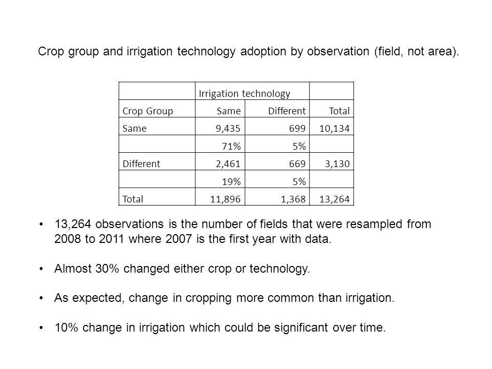 Irrigation technology Crop GroupSameDifferentTotal Same9,43569910,134 71%5% Different2,4616693,130 19%5% Total11,8961,36813,264 Crop group and irrigation technology adoption by observation (field, not area).