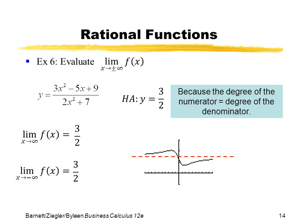 14 Rational Functions  Ex 6: Evaluate Barnett/Ziegler/Byleen Business Calculus 12e Because the degree of the numerator = degree of the denominator.