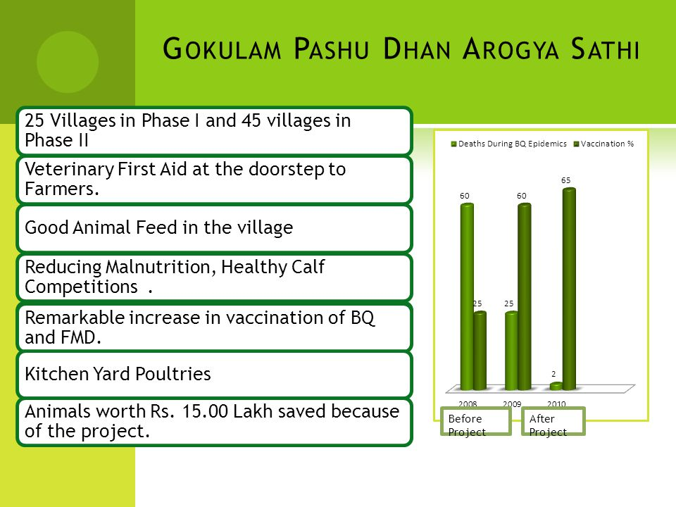 G OKULAM P ASHU D HAN A ROGYA S ATHI 25 Villages in Phase I and 45 villages in Phase II Veterinary First Aid at the doorstep to Farmers.