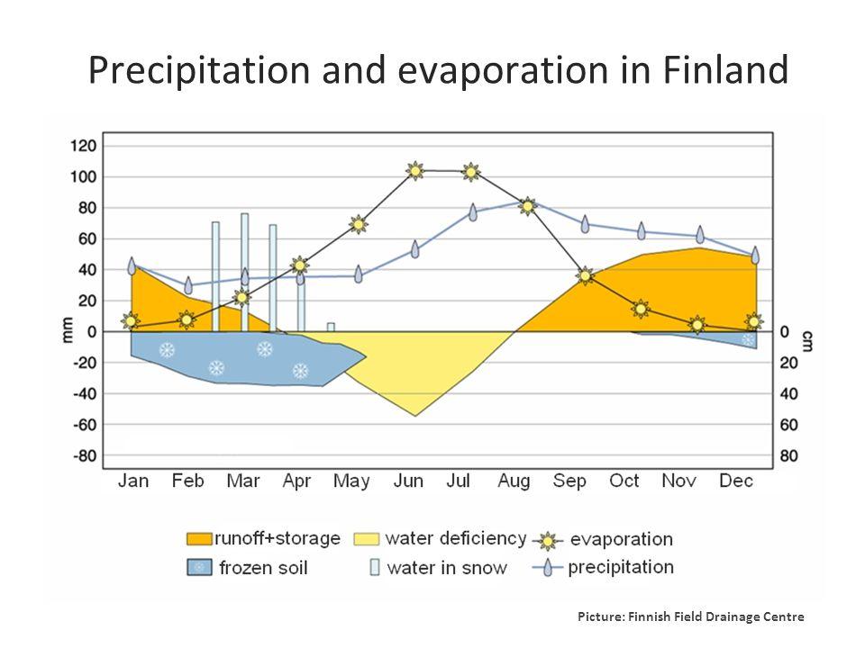 Picture: Finnish Field Drainage Centre Precipitation and evaporation in Finland
