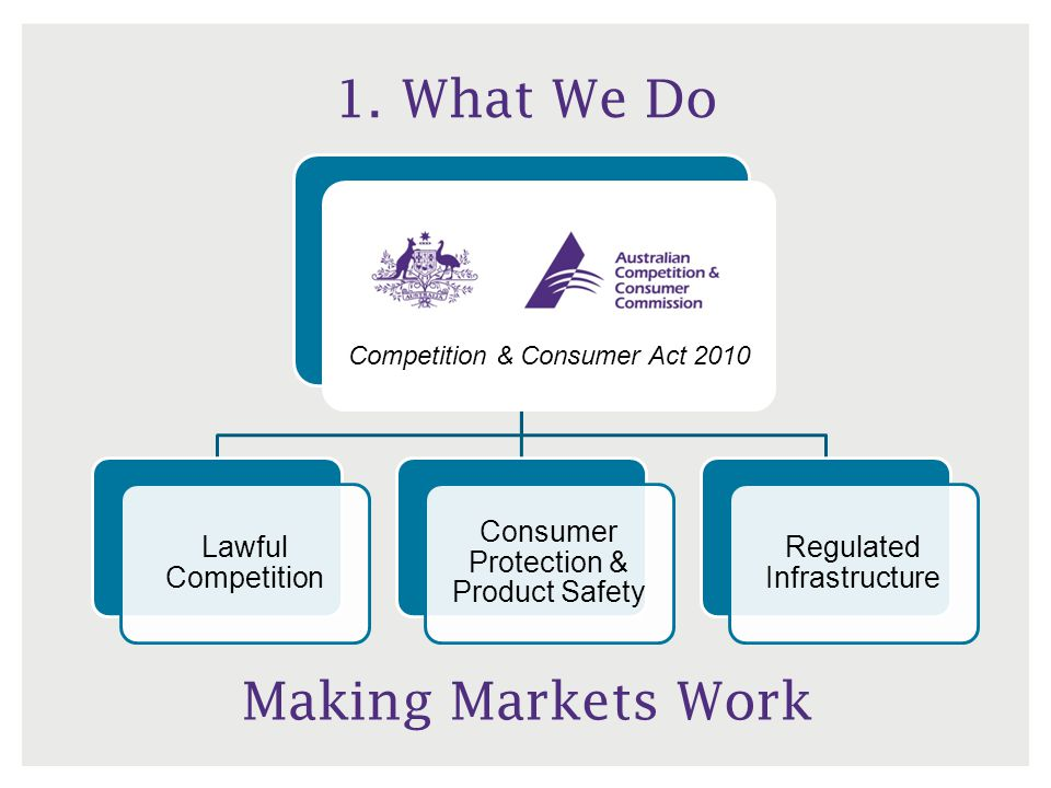 The ACCC: What We Do National regulator: oversees laws on consumer protection, equitable competition, product safety, infrastructure access Also regulates some specific industries (such as energy, telecommunications), industry codes (franchising, horticulture) and price monitoring (airports, postage, stevedoring) An independent statutory agency within the Treasury portfolio Seven commissioners (statutory appointments), offices in each state Dual educative and enforcement function Enforcement agency … does not set policy