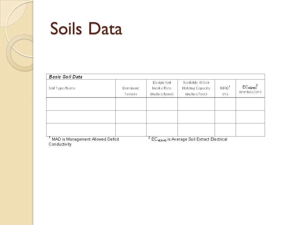 Soils Data