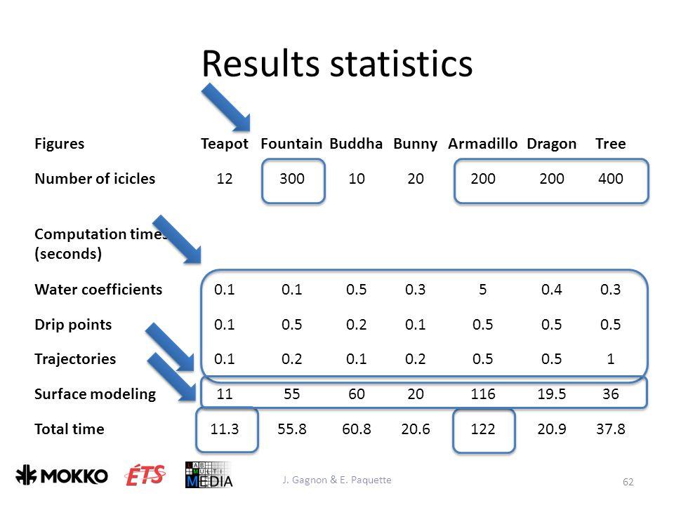 Results statistics J. Gagnon & E.