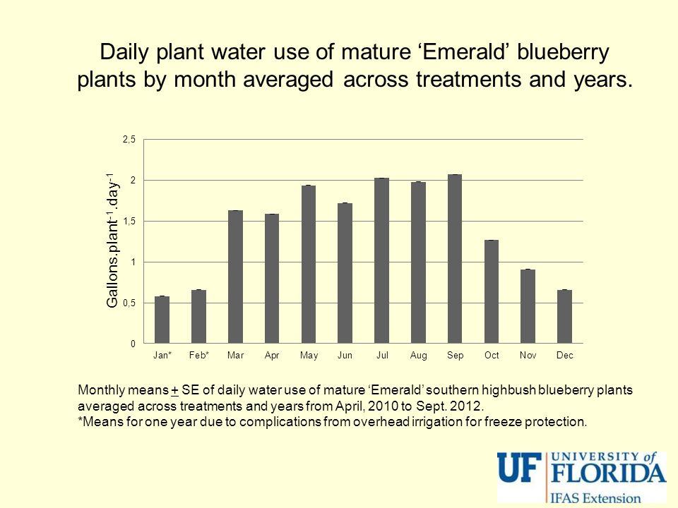 Monthly means + SE of daily water use of mature 'Emerald' southern highbush blueberry plants averaged across treatments and years from April, 2010 to