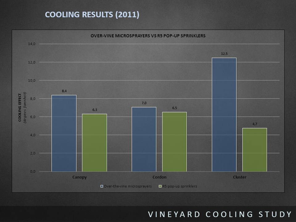 VINEYARD COOLING STUDY COOLING RESULTS (2011)