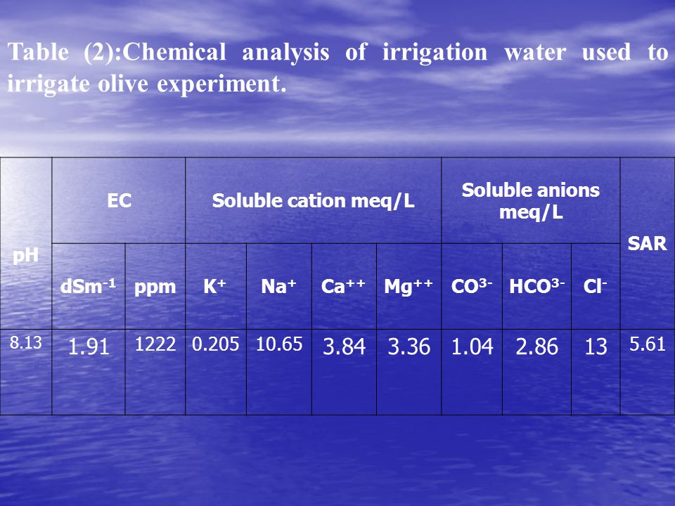 Table (2):Chemical analysis of irrigation water used to irrigate olive experiment.