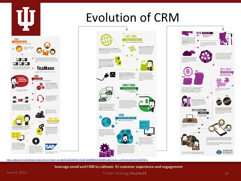 June 4, 2013 20 Twitter Hashtag: #iucmc13 leverage email and CRM to cultivate IU customer experience and engagement Evolution of CRM http://prezi.com/