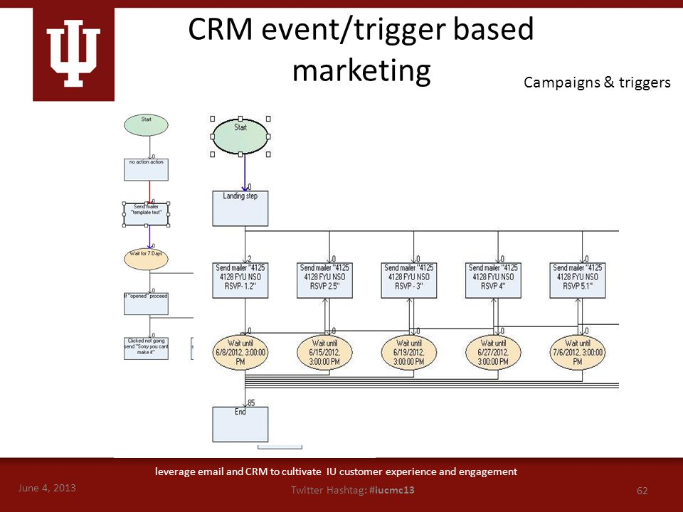 June 4, 2013 62 Twitter Hashtag: #iucmc13 leverage email and CRM to cultivate IU customer experience and engagement Campaigns & triggers CRM event/tri