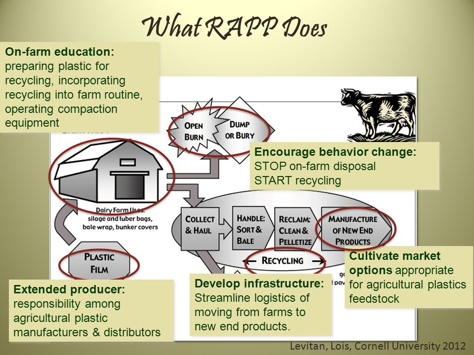 What RAPP Does On-farm education: preparing plastic for recycling, incorporating recycling into farm routine, operating compaction equipment Cultivate market options appropriate for agricultural plastics feedstock Encourage behavior change: STOP on-farm disposal START recycling Develop infrastructure: Streamline logistics of moving from farms to new end products.