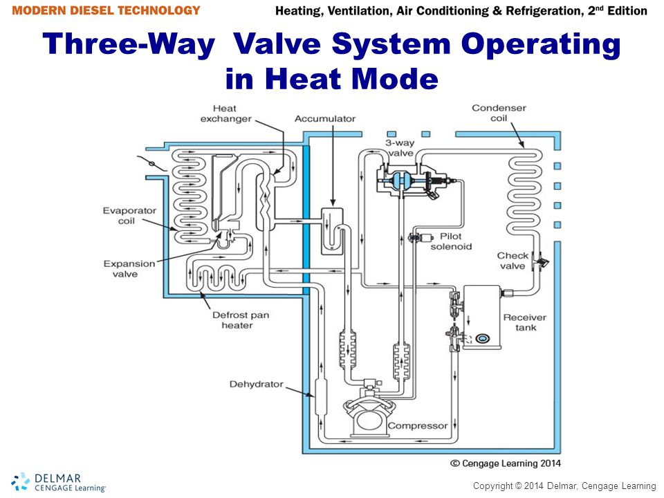 Copyright © 2014 Delmar, Cengage Learning Three-Way Valve System Operating in Heat Mode