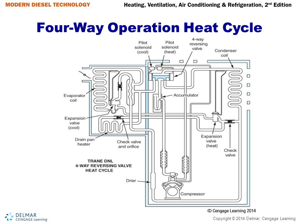 Copyright © 2014 Delmar, Cengage Learning Four-Way Operation Heat Cycle