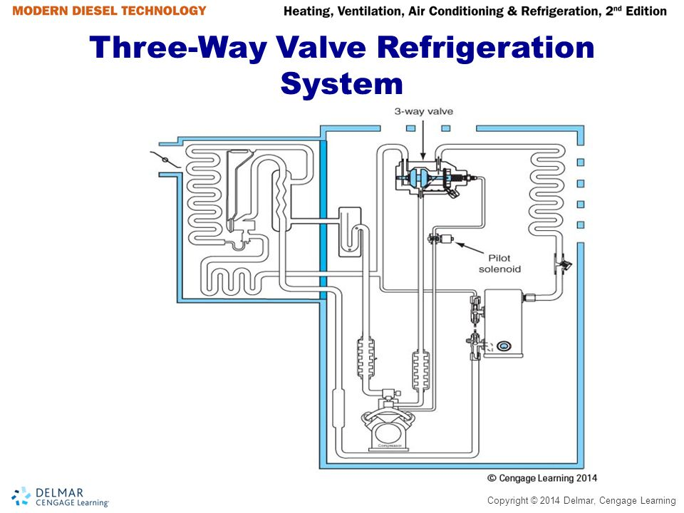 Copyright © 2014 Delmar, Cengage Learning Three-Way Valve System Operating in Cool Mode