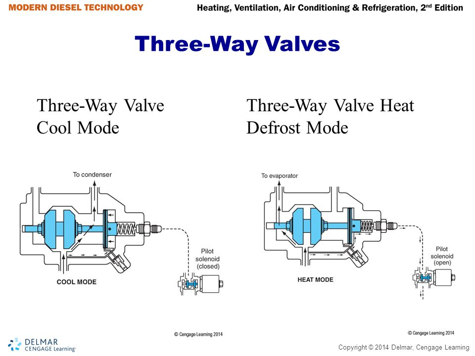 Copyright © 2014 Delmar, Cengage Learning Refrigerant Flow Three-Way Valve System (Thermo King Units) Defrost Cycle  Flow in defrost cycle is identical to heat cycle  In defrost cycle air is not cycled through the loaded area  Closing damper door traps heat in evaporator compartment  Heat builds up melting ice, water drips into defrost pans to a pair of drain tubes  When trailer box temperatures become very low, melted water can freeze in pan  Defrost pan heaters are coils that hot gas pass through to defrost the drip pans  Most units will not defrost until evaporator reaches 45 degrees F and will terminate at 55 degrees F