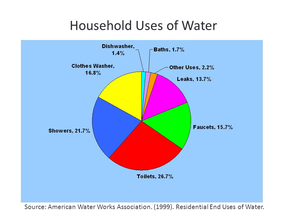 Household Uses of Water Source: American Water Works Association.