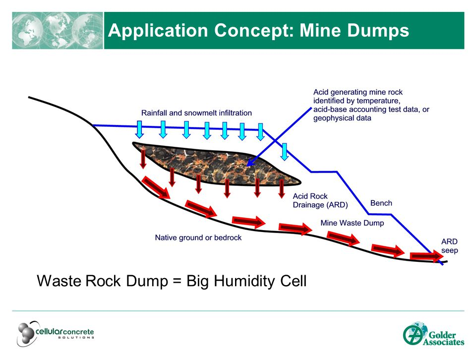 Application Concept: Mine Dumps Waste Rock Dump = Big Humidity Cell